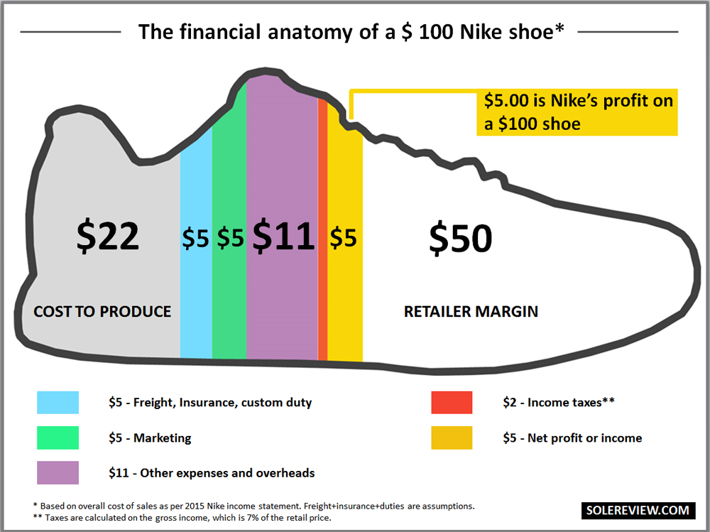 ee0c1a4d13f4c Production Costs for the adidas Yeezys - Sneaker Bar Detroit